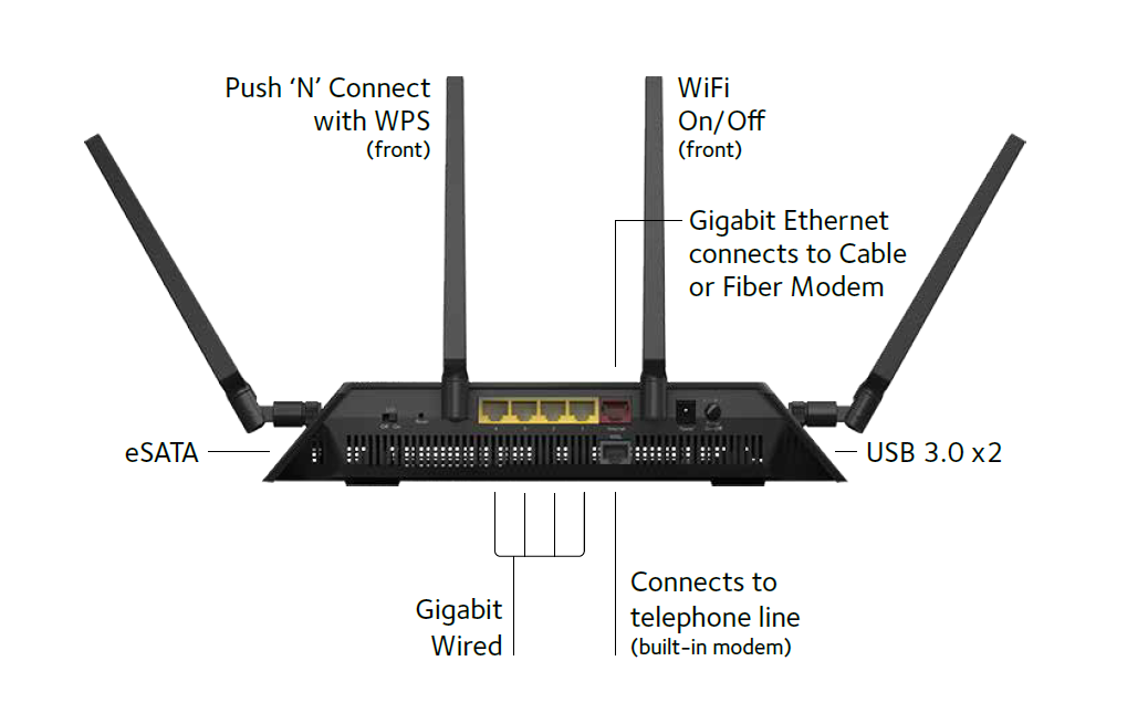 a look at the netgear nighthawk d7800