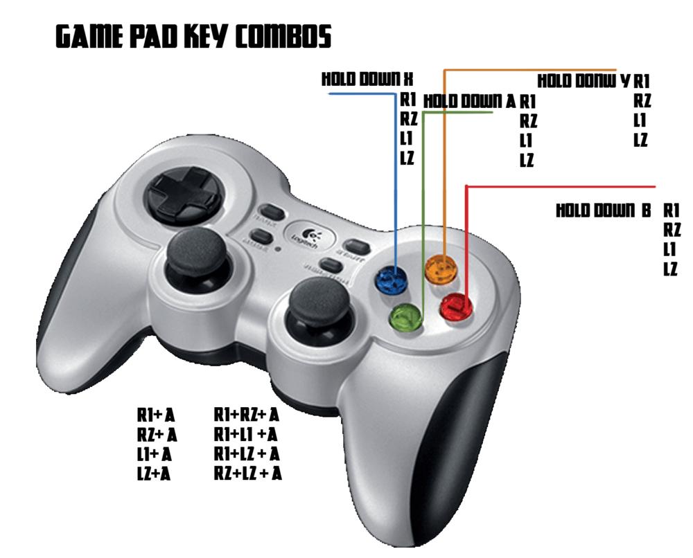 control-sheme